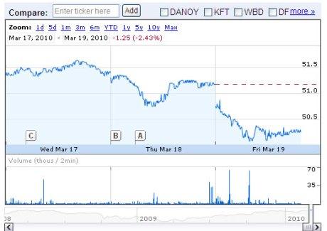 Nestle Share Price